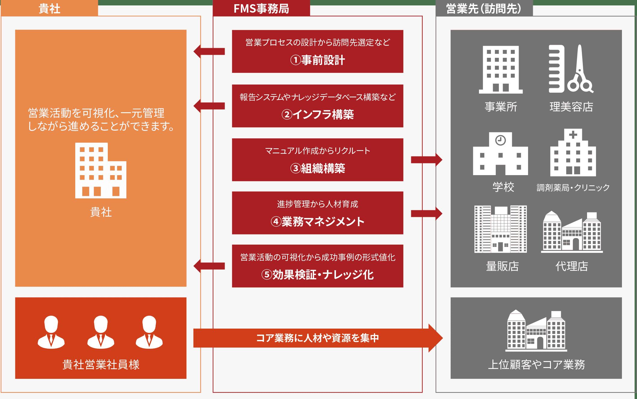営業BPO(アウトソーシング)のイメージ