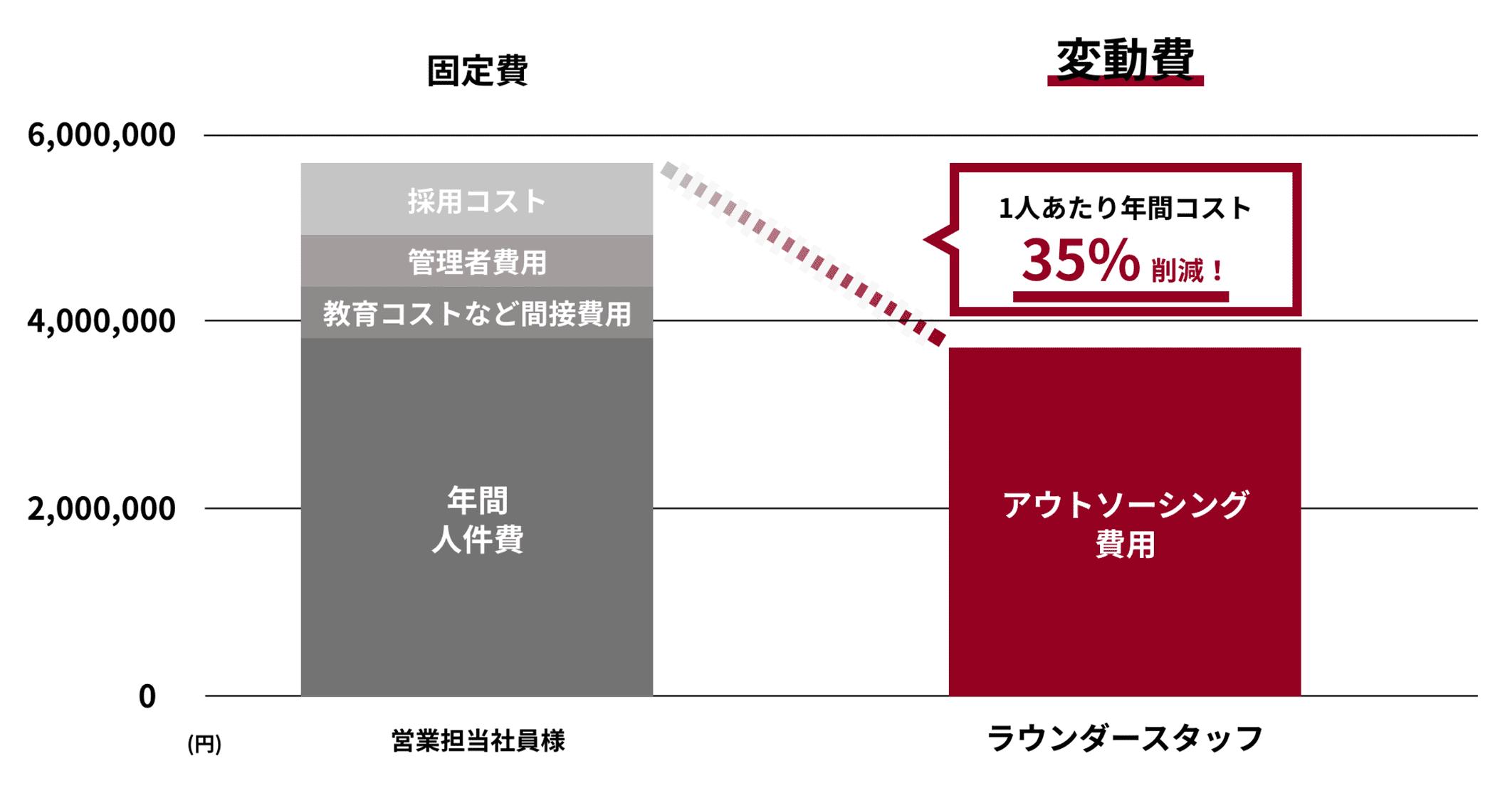 営業費用の削減と変動費化